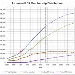 Membership statistics from http://www.fullerconsideration.com/membership.php